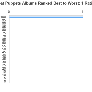 Meat Puppets Albums Ranked Best to Worst by henrygreen0203