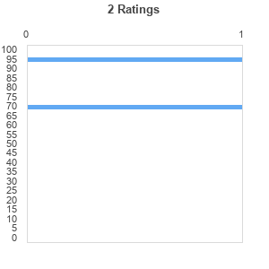 Ratings distribution