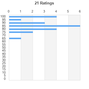 Av Trimmed Mean Average Rating An Item Has Curly Received N Number Of Ratings